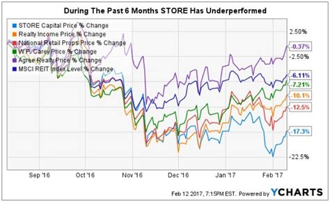 aims cap reit dividend a dividend growth reit to consider prior to earnings store capital nyse stor seeking alpha