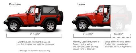can i lease a car with bad credit buying vs leasing ezee credit leasing and sales inc