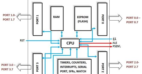 block diagram of 8051 microcontroller 8051 microcontroller 8051 input output ports