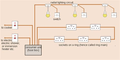 domestic wiring circuit how to learn about domestic wiring and circuits made easy