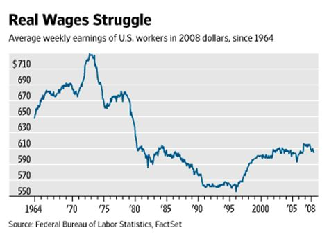 wages vs s anyone a source showing avg real wage in 70 s vs