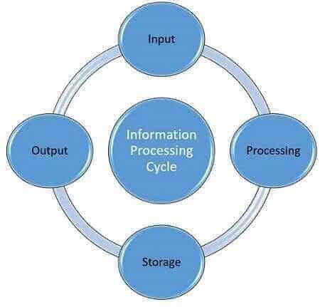 data processing cycle diagram information blogs pictures and more on