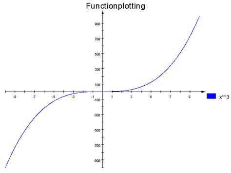 java tutorial functionx jopenchart java library exles