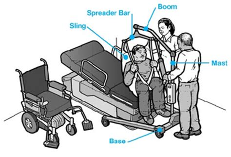 Bed To Chair Transfer Equipment by Patient Lifts