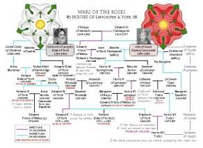 wars of the roses houses of lancaster york a family