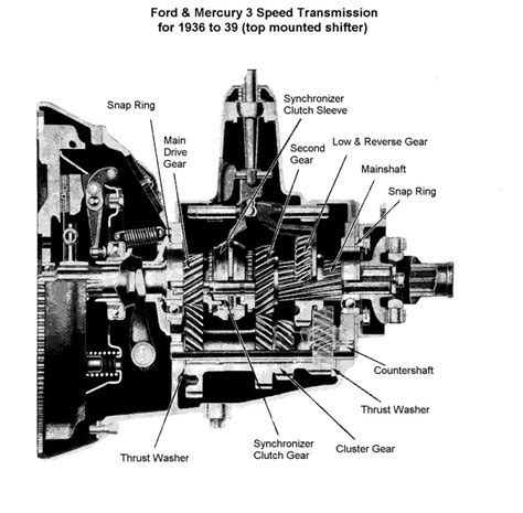 Technical Volvo M40 Transmission Conversion In Model A