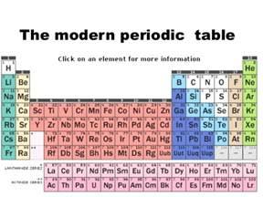inorganic chemistry period 2 and 3