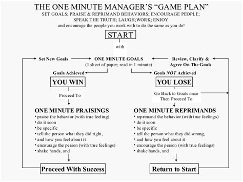 the one minute manager management training the one minute manager