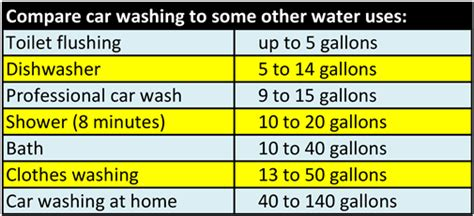 How Many Gallons Of Water Does The Average Bathtub Hold by Do Car Washes Save Water California Car Wash The