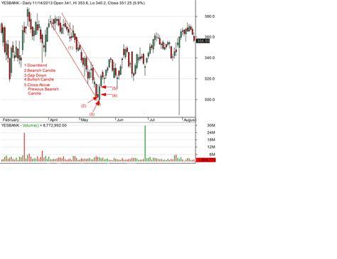 candlestick pattern of yes bank indian stock market bullish engulfing pattern