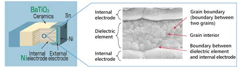 mlcc capacitor structure development of dielectric materials for monolithic ceramic capacitors for compact high