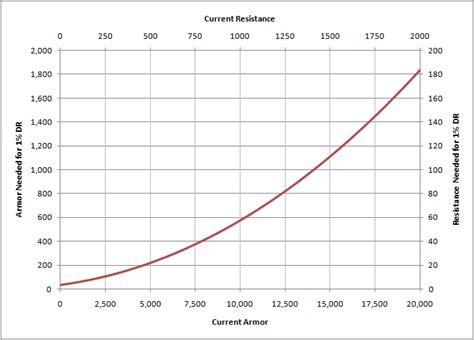 pencil resistor graph pencil resistors data 28 images staedtler noris eco pencil hb 18030hb milan black wood fluo