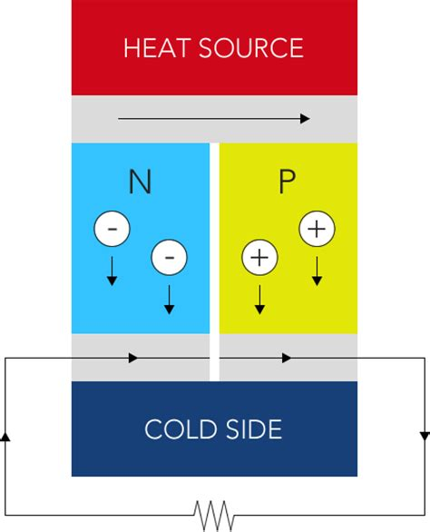 thermoelectric generator diagram is there a thermoelectric generator in your future