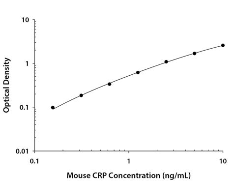 c protein reactive range mouse c reactive protein crp quantikine elisa kit mcrp00