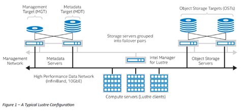 Lustre File System by What Is Lustre Insidehpc