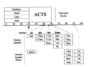 a biblical timeline for the and new testaments