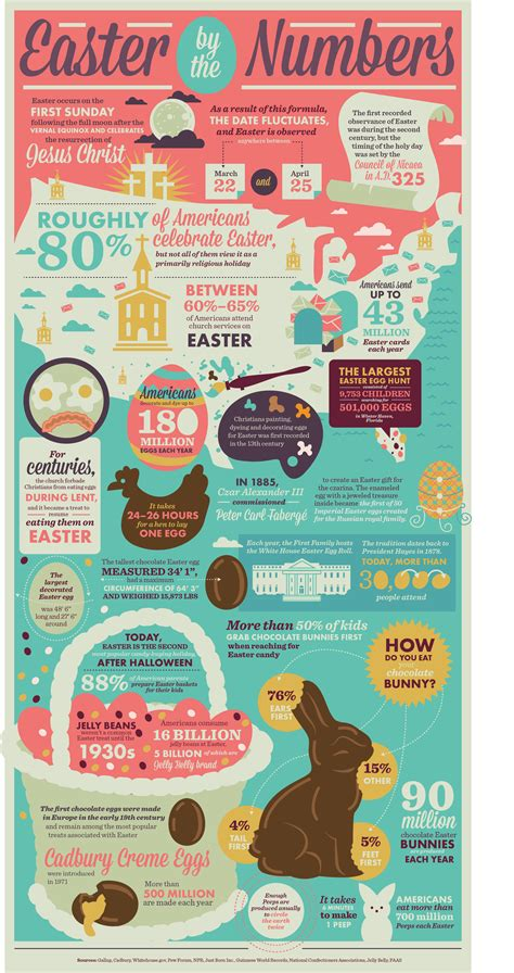 easter facts easter facts infographic discover easter history and