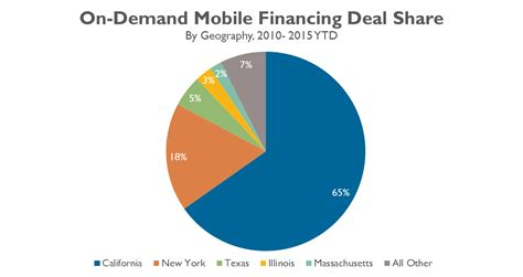 on demand mobile the on demand mobile industry in 9 charts