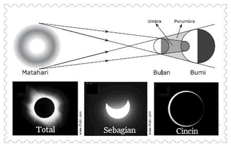gerakan bumi dan bulan