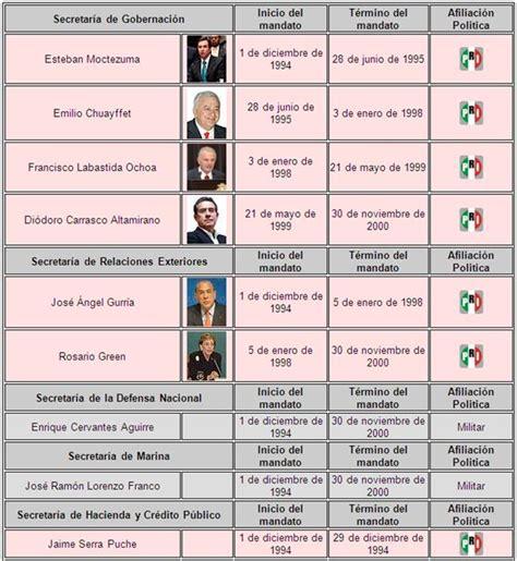 lista los presidentes de mexico lista de presidentes de la republica mexicana hd 1080p