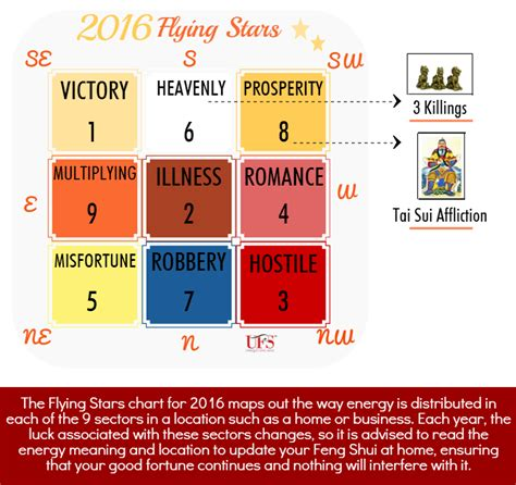 unique feng shui blog 5 areas where a mirror should be feng shui flying stars 2016 chart unique feng shui