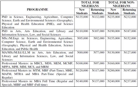 Ysu Mba Tuition by See Buk Postgraduate School Fees 2014 2015