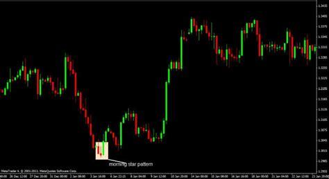 pattern nel trading pattern significato e quali sono i pi 249 utilizzati nel