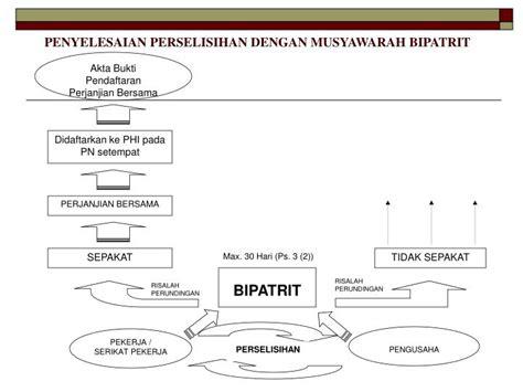 Hukum Acara Penyelesaian Perselisihan ppt uu no 2 tahun 2004 tentang penyelesaian