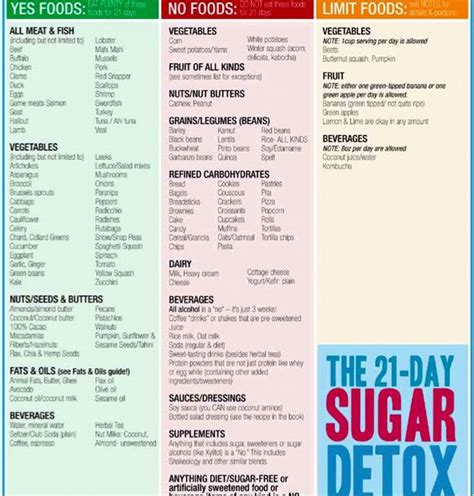 Pintrest Sugar Detox Menu For Family the beless family 21 day sugar detox recap blood sugar