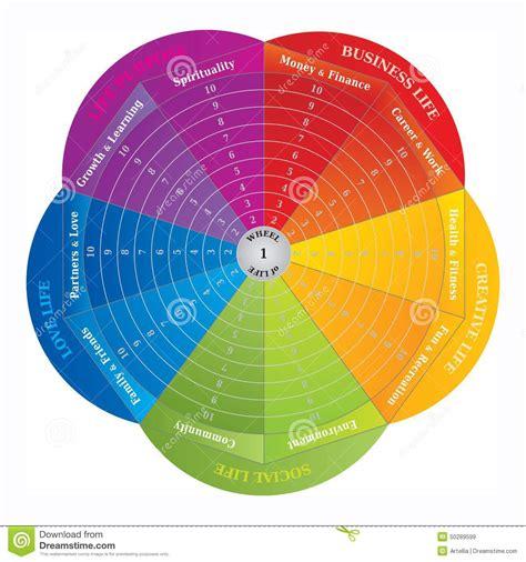 1470978512 la vie dans la couleur roue de la vie diagramme entra 238 nement de l outil dans