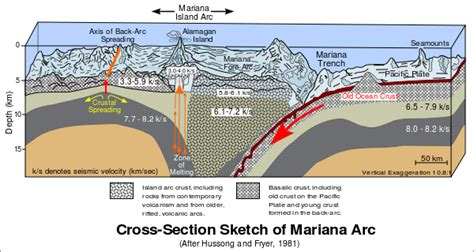cross section of society mariana trench the deepest part of the world s oceans