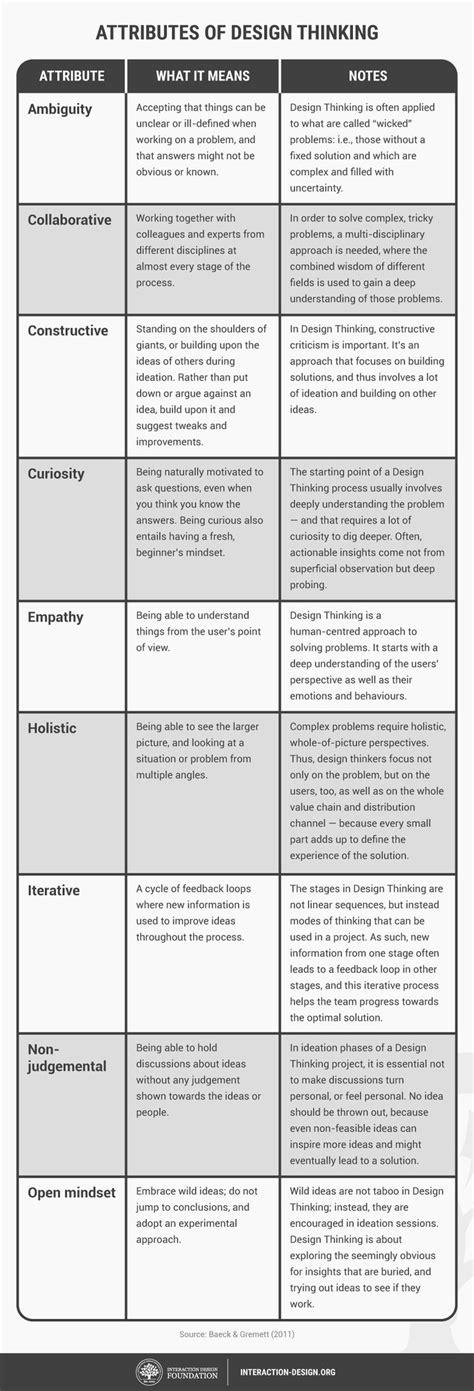 design thinking yes and the 25 best design thinking ideas on pinterest basic