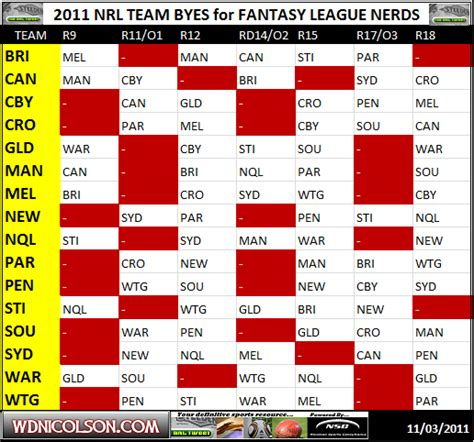 footy tipping template wdnicolson an nrl nrl 2011 3 nrl