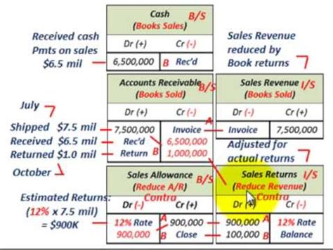 Salep Ratun sales returns allowances revenue recognition with a high rate of returned merchandise to