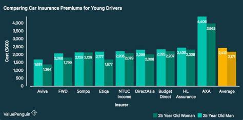 Compare Car Insurance Premium by Cheapest Car Insurance 2018 Valuepenguin Singapore