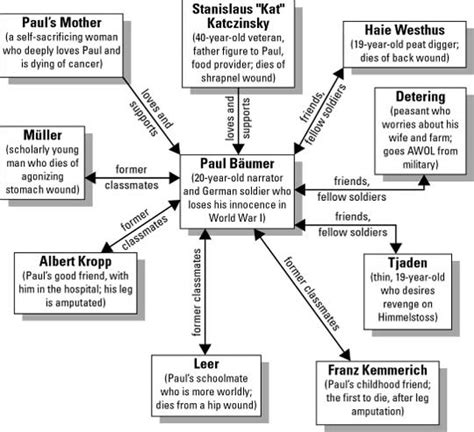 themes in western literature character map