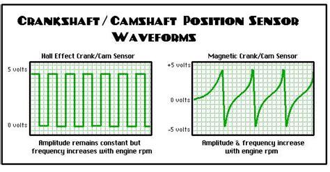 Dodge Crankshaft Position Sensor