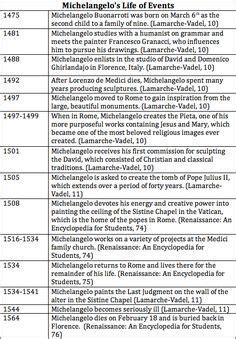 biographical comparative chart leonardo da vinci and michelangelo leonard de vinci timeline hhhhh pinterest