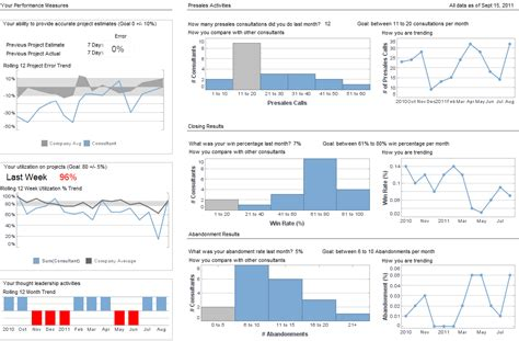 performance dashboard template consultant performance dashboard