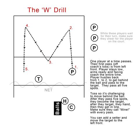 heavy setter ball drills diagram volleyball defensive positions diagram