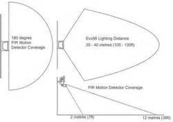 Evo56 Solar Security Light Evo56 Solar Security Light