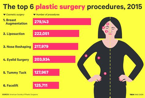 7 Cosmetic Procedures Id To by The Most Popular Plastic Surgery Procedures In America