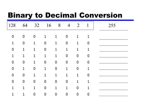 converter decimal to binary ip addressing subnetting ppt video online download