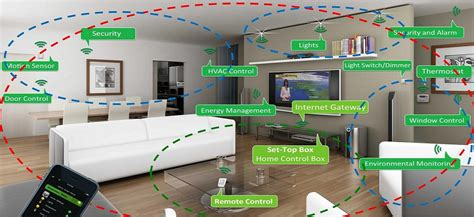 home automation wireless solutions cctv solutions