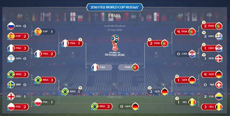 world cup results world cup predictions how wins it all in fifa 18