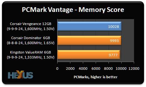 corsair vengeance 12gb triple channel ddr3 memory review