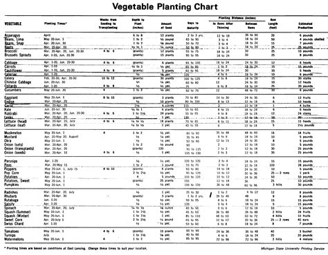 garden chart vegetable garden planting chart 171 the yellow farmhouse garden