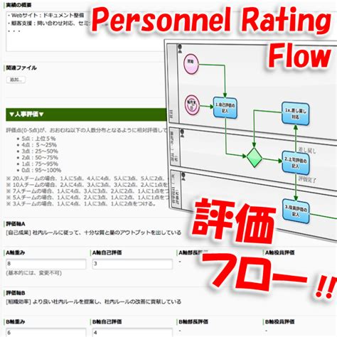 Bake Month Official Rating System by Workflow Sle Episode473 5 Points For Your Performance
