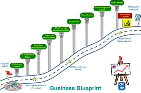 business blueprint template sap project blueprint smart practices for success