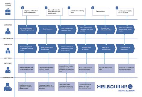 make a blueprint service blueprint creator gallery blueprint design and